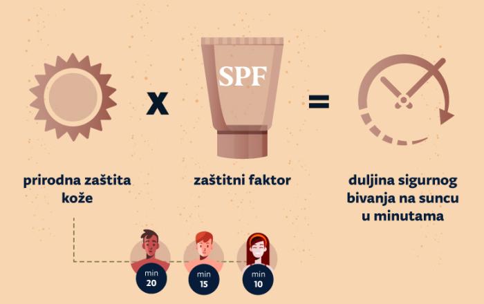 Koji mi je SPF faktor potreban?